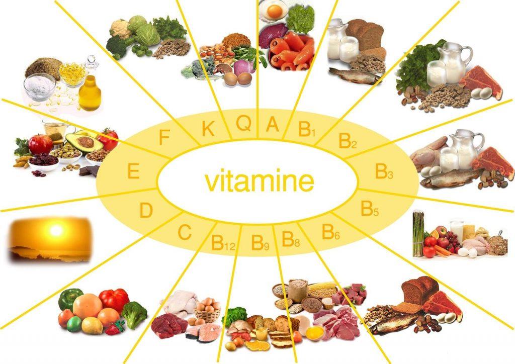 Соответствие продуктов и витаминов