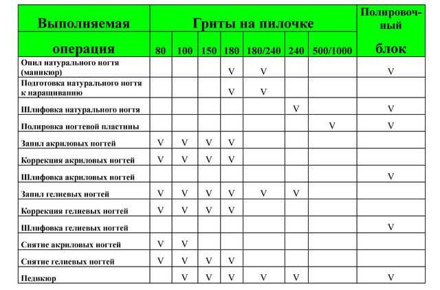 Таблица жесткости пилочек для маникюра и их назначения